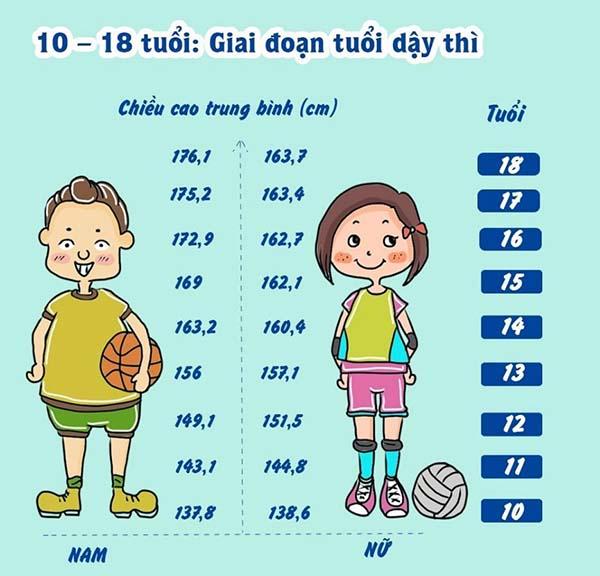 14-tuoi-con-tang-chieu-cao-them-bao-nhieu-cm-2