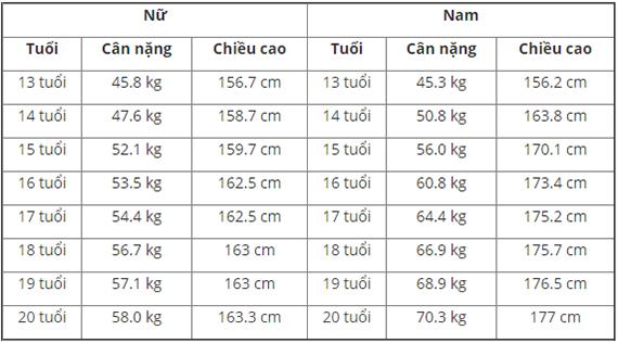 tre-5-13-tuoi-cao-bao-nhieu-la-dat-chuan-4